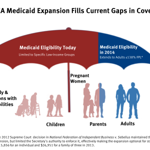 aca-medicaid-expansion-fills-current-gaps-in-coverage-healthreform