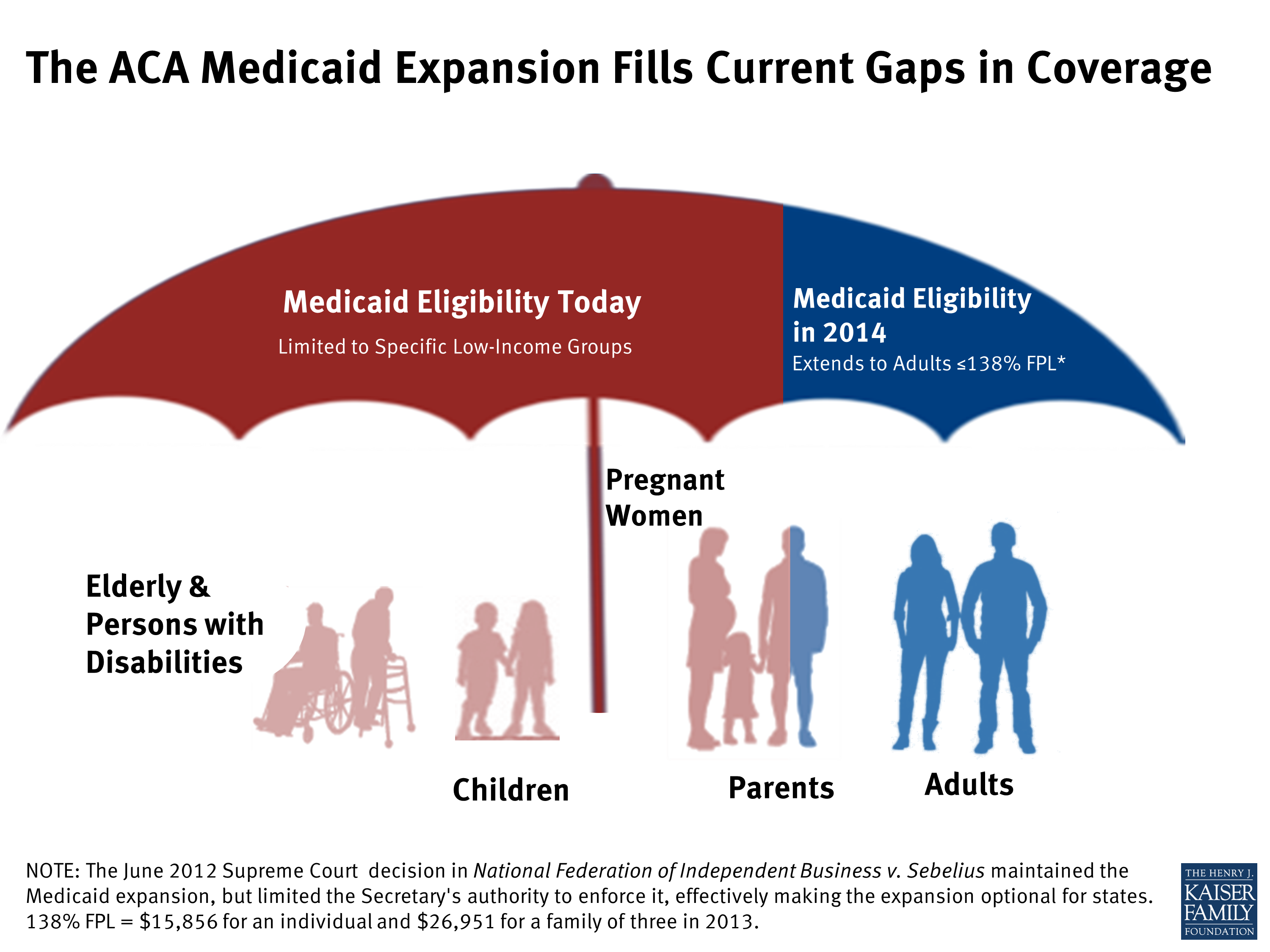 Ofatn €� Ofatn New Jersey And The Aca's Medicaid Expansion: Eligibility,  Enrollment And Benefits